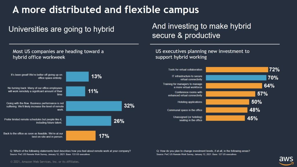 A more distributed and flexible campus